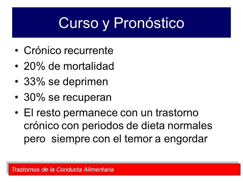 Curso y Pronóstico Crónico recurrente 20% de mortalidad