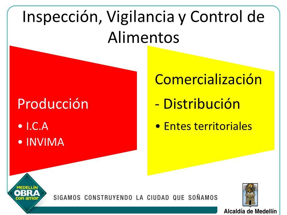 Inspección, Vigilancia y Control de Alimentos