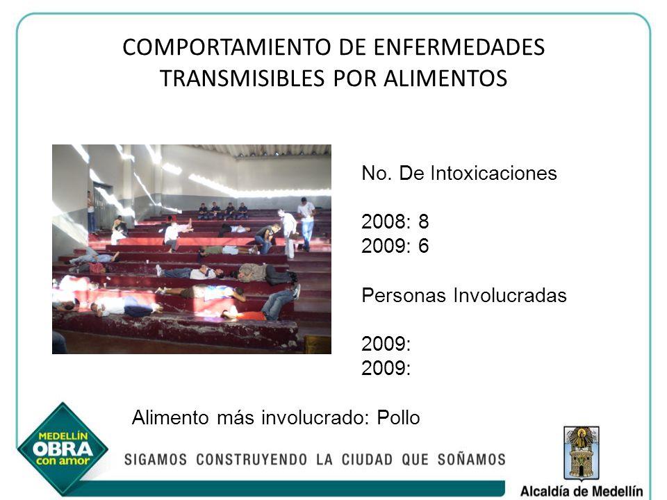 COMPORTAMIENTO DE ENFERMEDADES TRANSMISIBLES POR ALIMENTOS