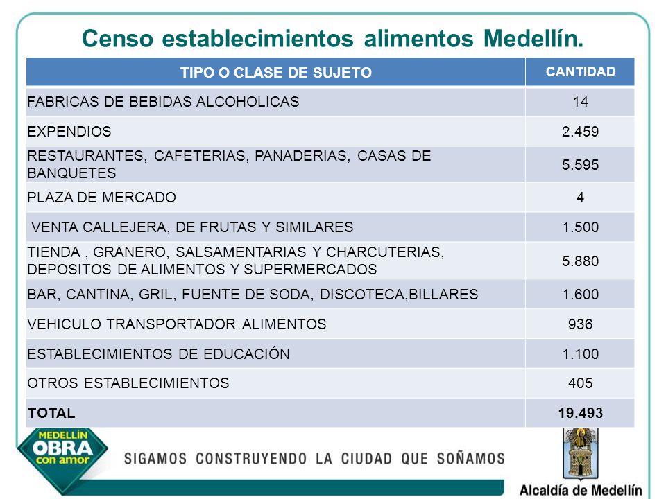 Censo establecimientos alimentos Medellín.