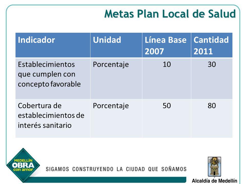 Metas Plan Local de Salud