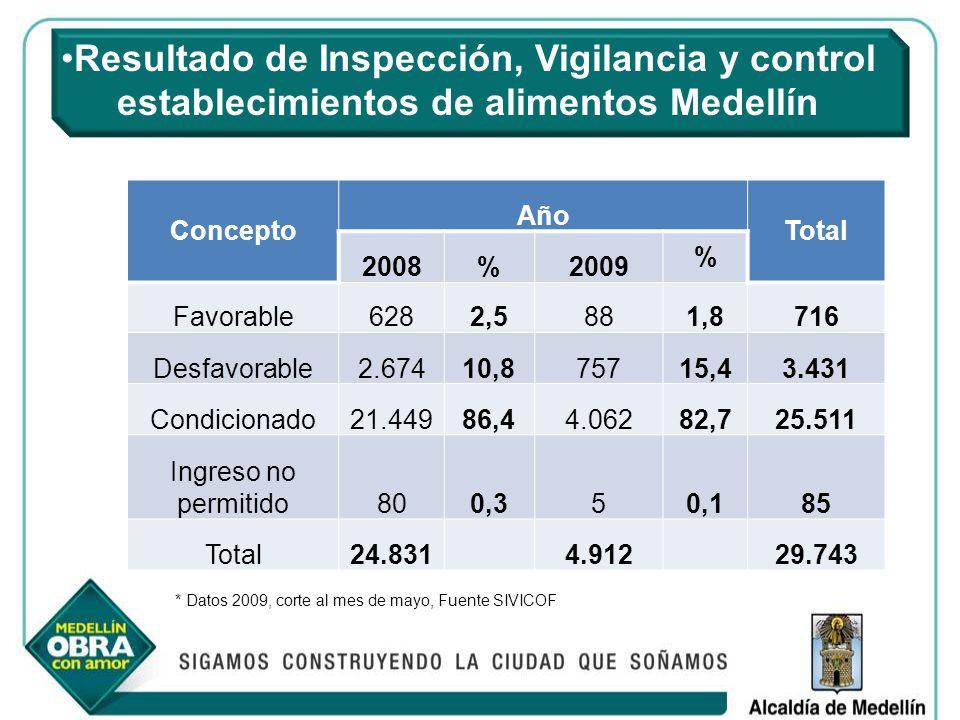 Resultado de Inspección, Vigilancia y control establecimientos de alimentos Medellín