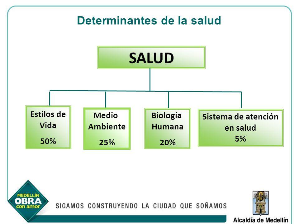 Determinantes de la salud Sistema de atención en salud