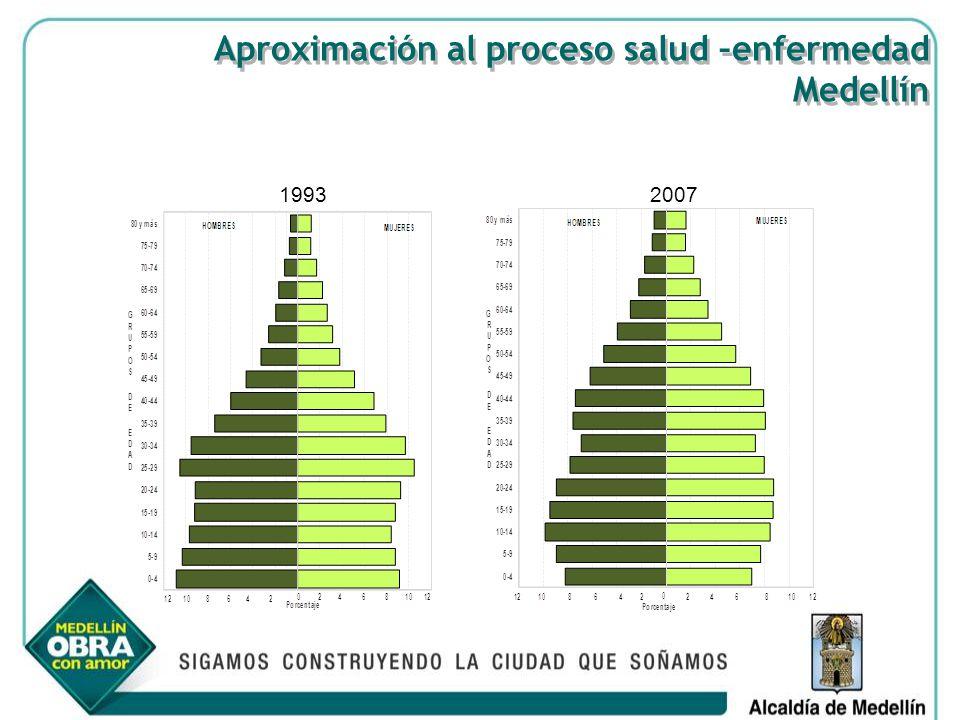 Aproximación al proceso salud –enfermedad Medellín