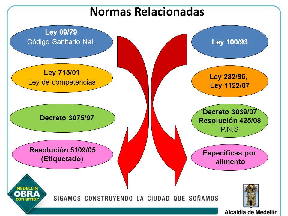 Normas Relacionadas Ley 09/79 Código Sanitario Nal. Ley 100/93