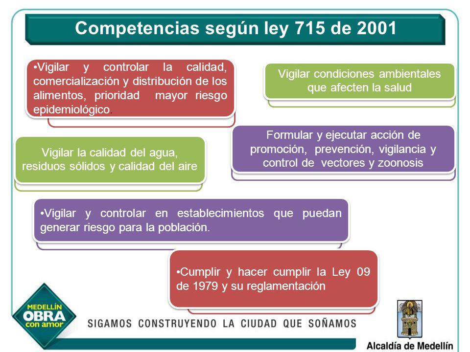 Competencias según ley 715 de 2001