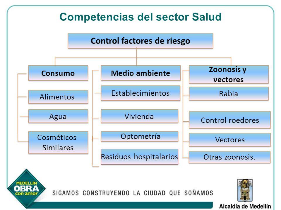 Competencias del sector Salud
