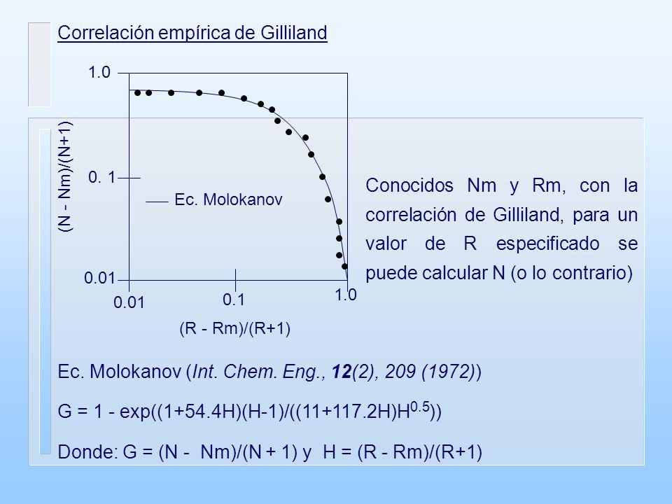 Correlación empírica de Gilliland