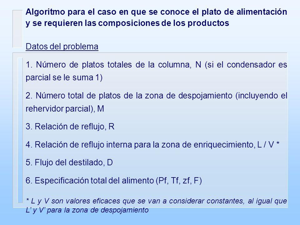 6. Especificación total del alimento (Pf, Tf, zf, F)