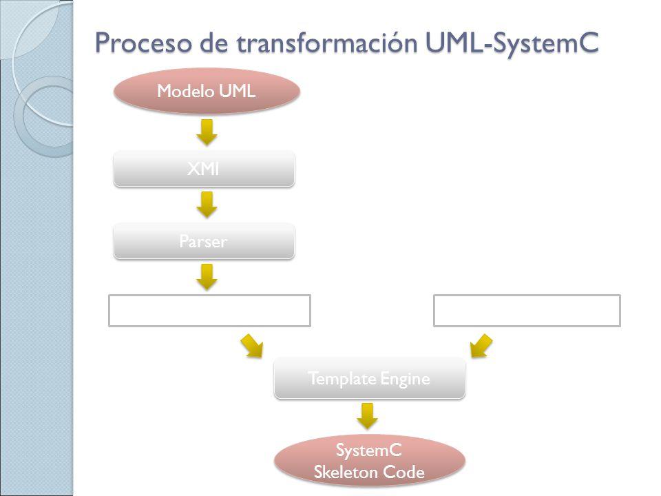 Proceso de transformación UML-SystemC