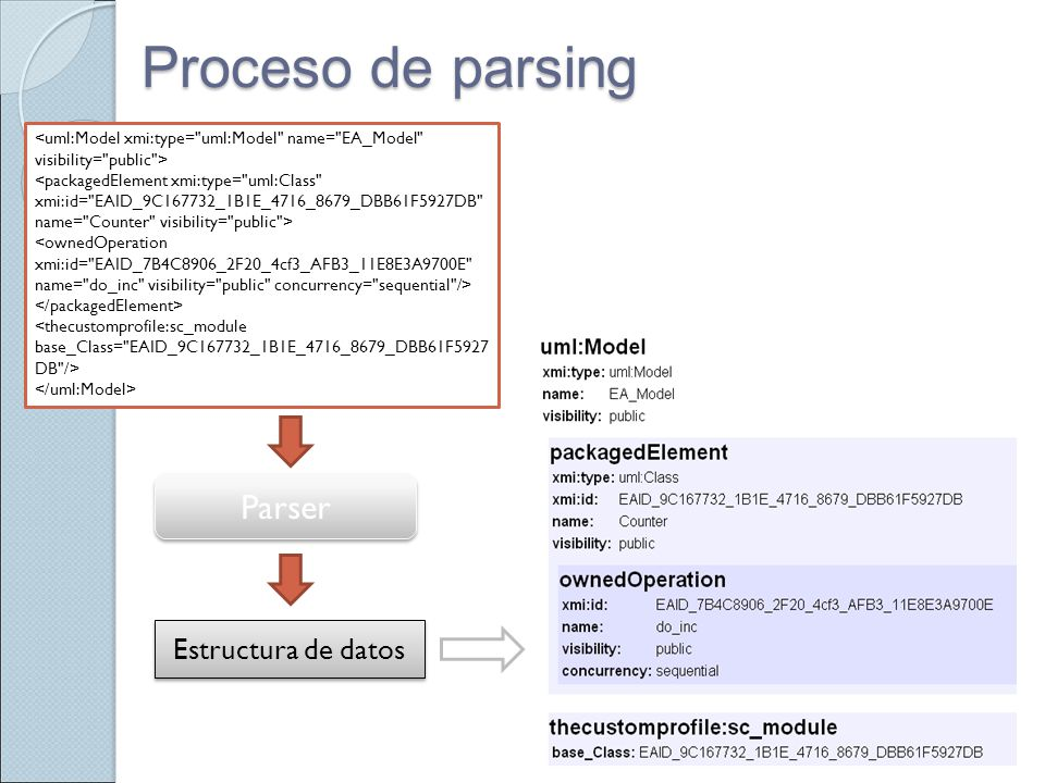 Proceso de parsing Parser Parser Estructura de datos