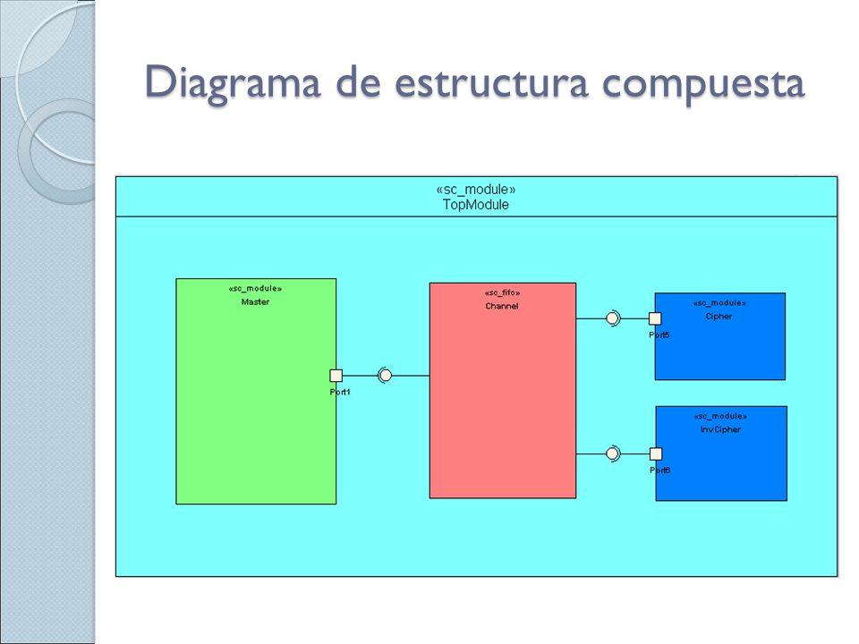 Diagrama de estructura compuesta