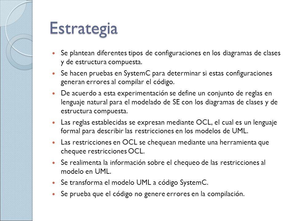 Estrategia Se plantean diferentes tipos de configuraciones en los diagramas de clases y de estructura compuesta.