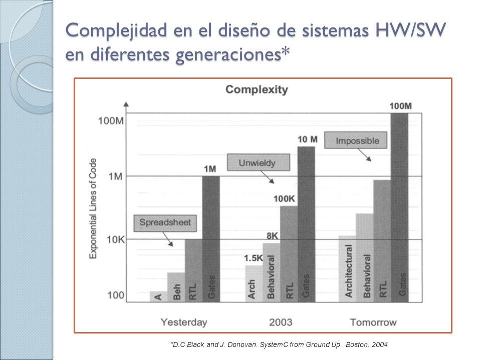Complejidad en el diseño de sistemas HW/SW en diferentes generaciones*