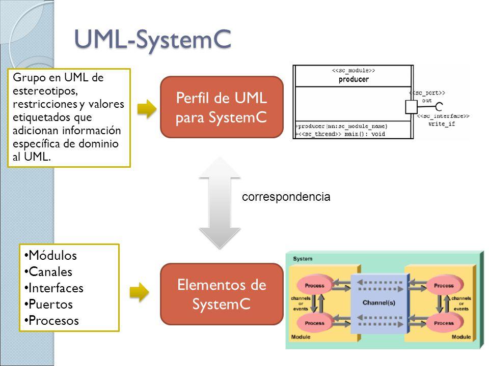 Perfil de UML para SystemC