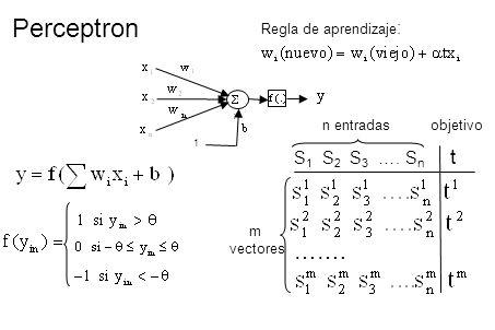 Perceptron ……. S1 S2 S3 …. Sn t Regla de aprendizaje: