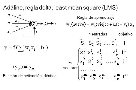 Adaline, regla delta, least mean square (LMS)