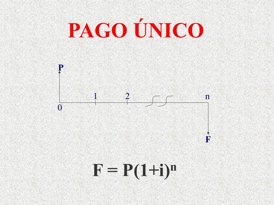 PAGO ÚNICO P F 1 2 n F = P(1+i)n
