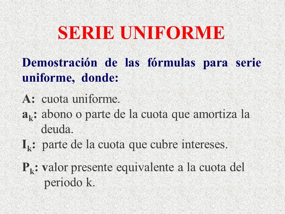 SERIE UNIFORME Demostración de las fórmulas para serie uniforme, donde: A: cuota uniforme. ak: abono o parte de la cuota que amortiza la.
