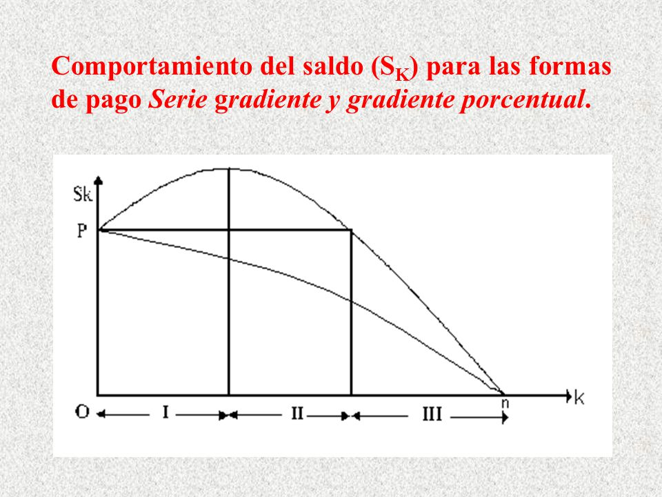 Comportamiento del saldo (SK) para las formas de pago Serie gradiente y gradiente porcentual.