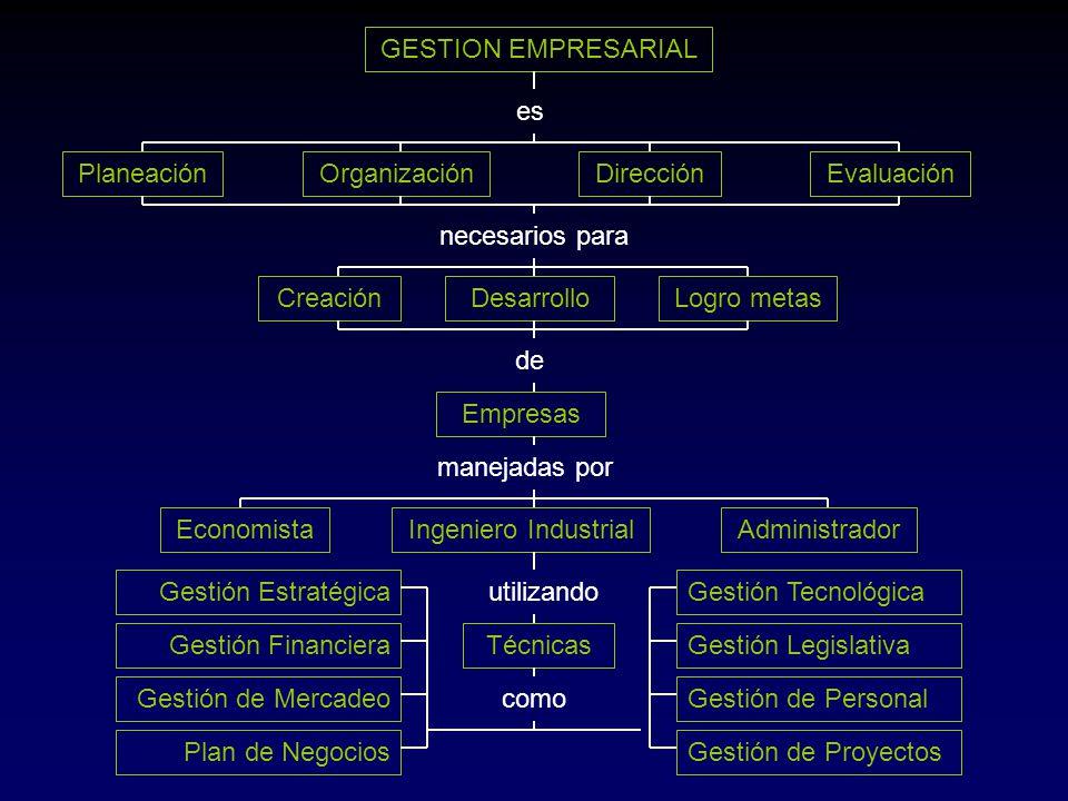 GESTION EMPRESARIAL es. Planeación. Organización. Dirección. Evaluación. necesarios para. Creación.