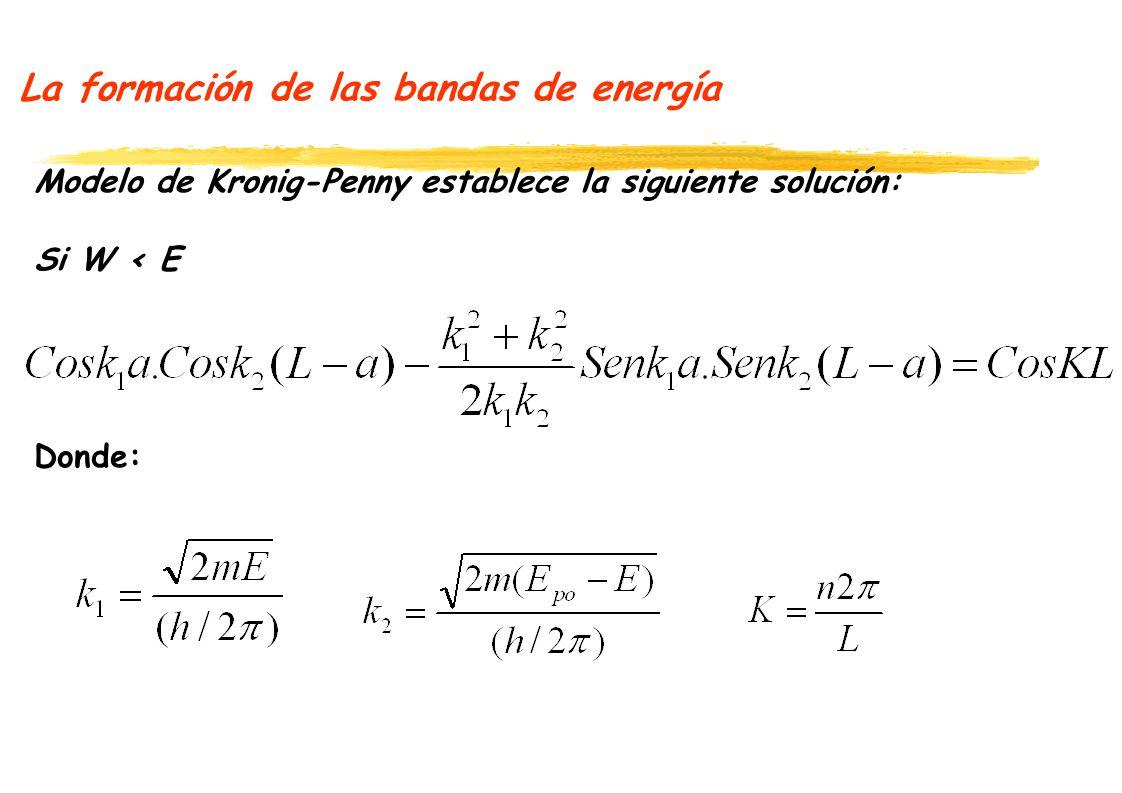 La formación de las bandas de energía