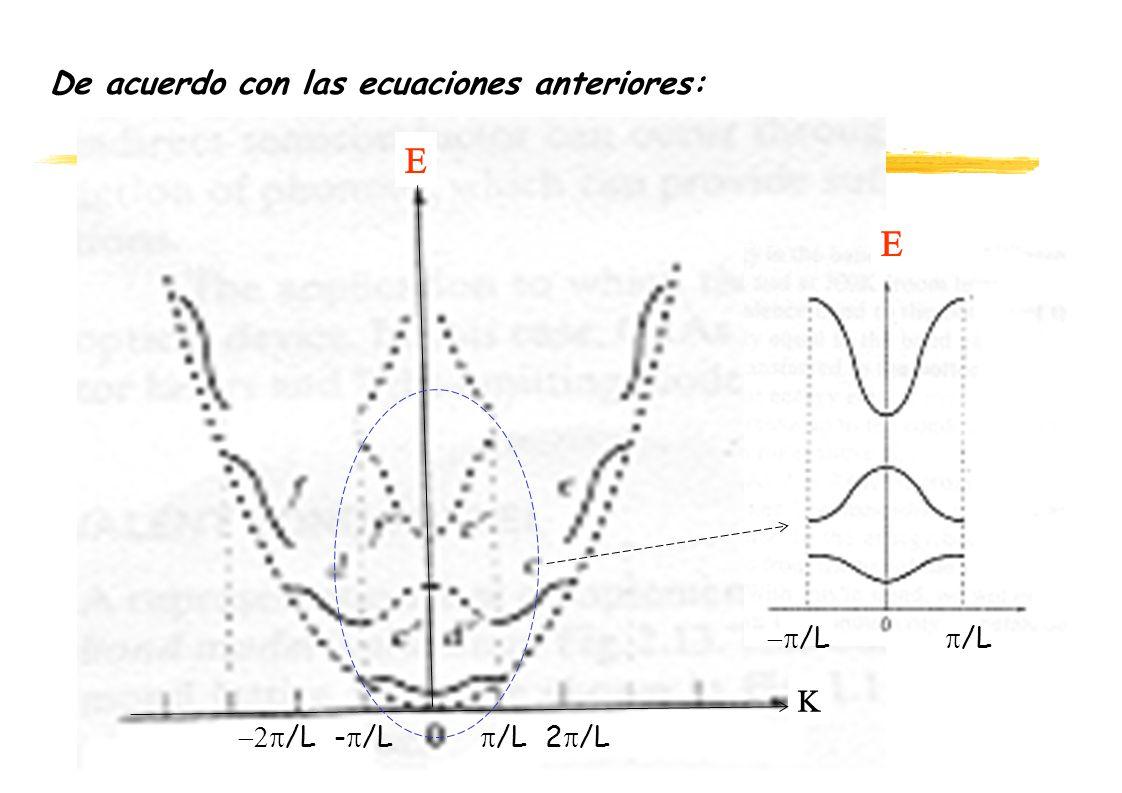 E E De acuerdo con las ecuaciones anteriores: K -p/L p/L -2p/L -p/L
