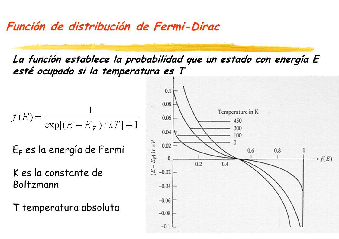 Función de distribución de Fermi-Dirac