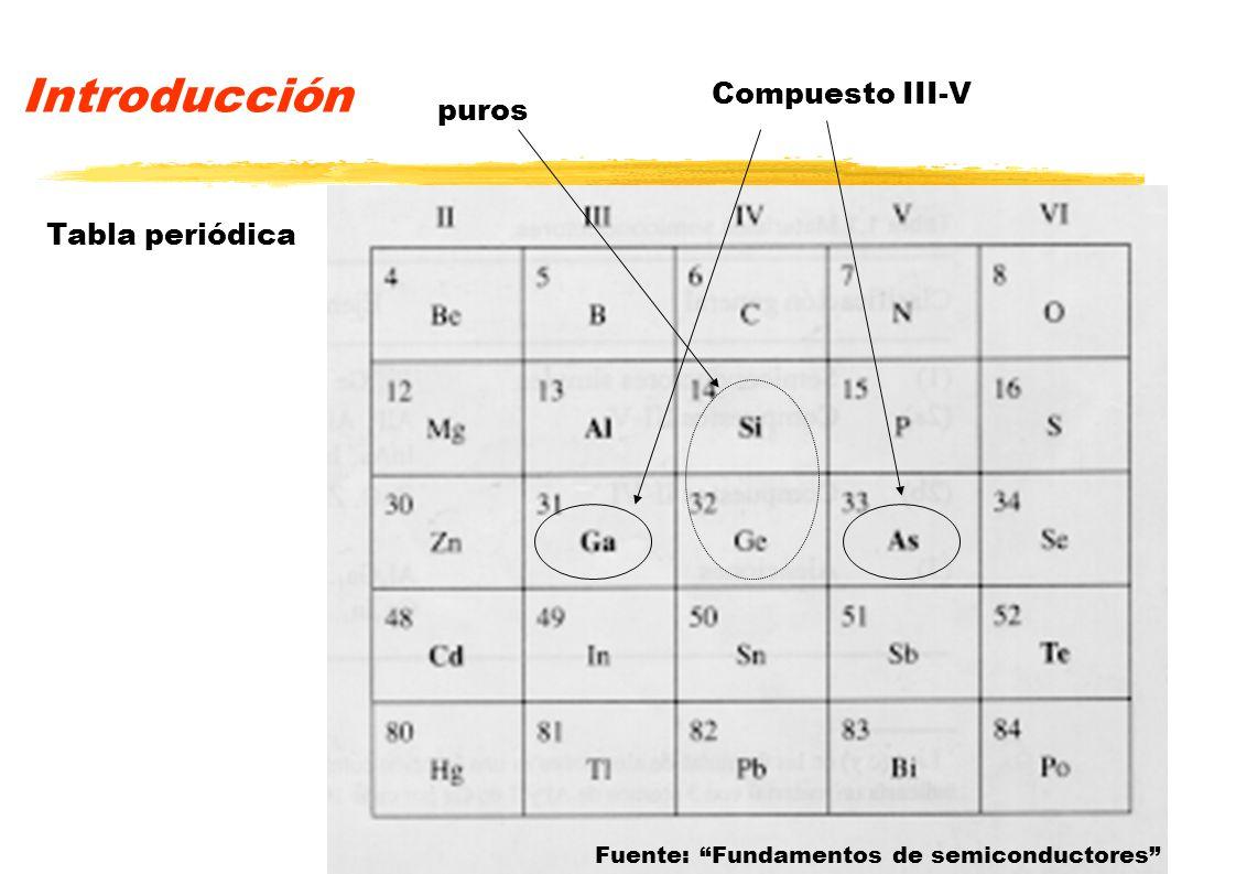 Introducción Compuesto III-V puros Tabla periódica