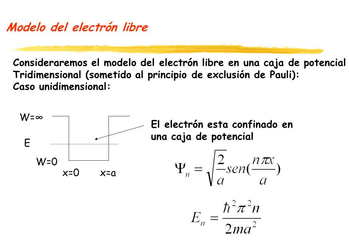 Modelo del electrón libre