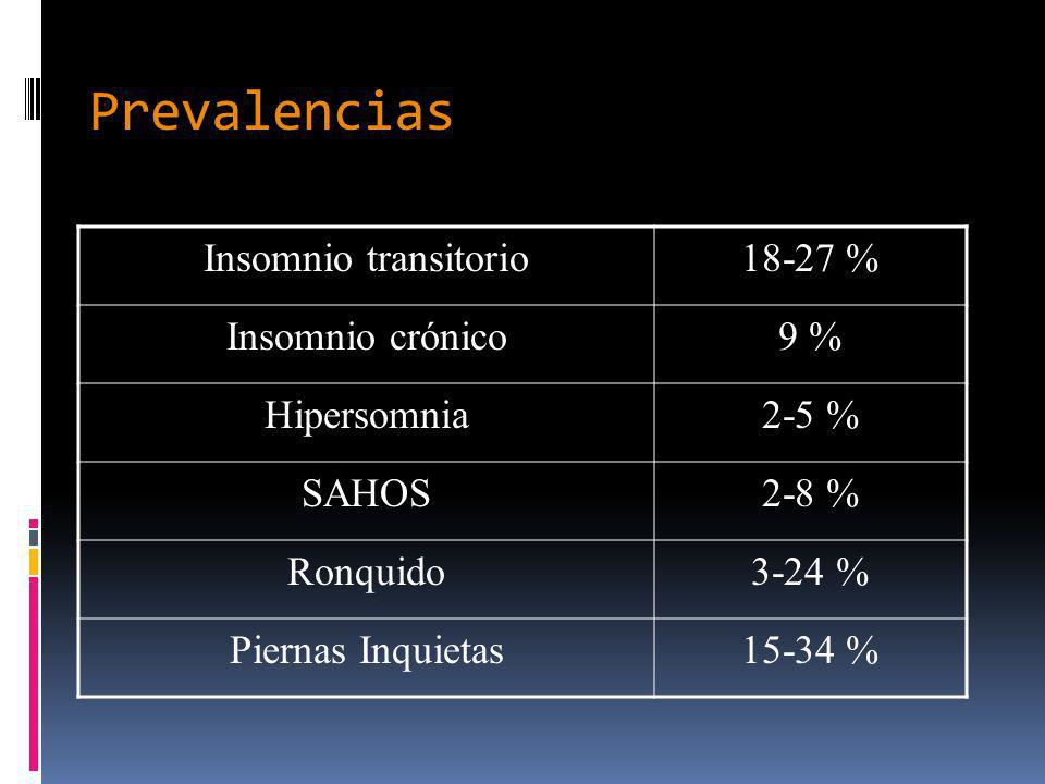 Prevalencias Insomnio transitorio 18-27 % Insomnio crónico 9 %