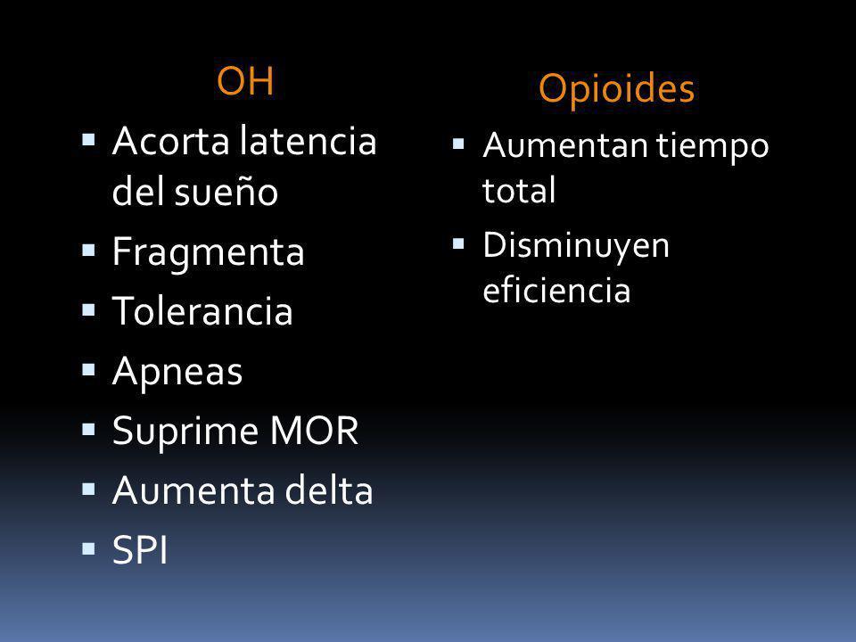 Acorta latencia del sueño Fragmenta Tolerancia Apneas Suprime MOR