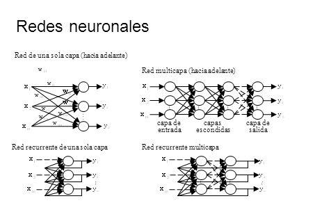 Redes neuronales Red de una sola capa (hacia adelante)