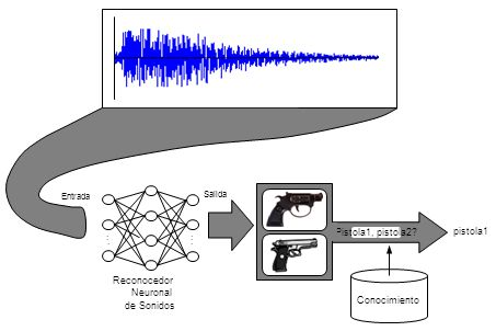 . . . . . . Pistola1, pistola2 pistola1 Reconocedor Neuronal