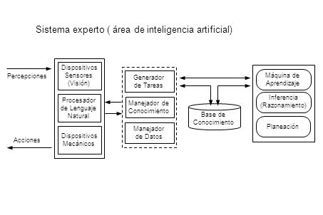 Sistema experto ( área de inteligencia artificial)