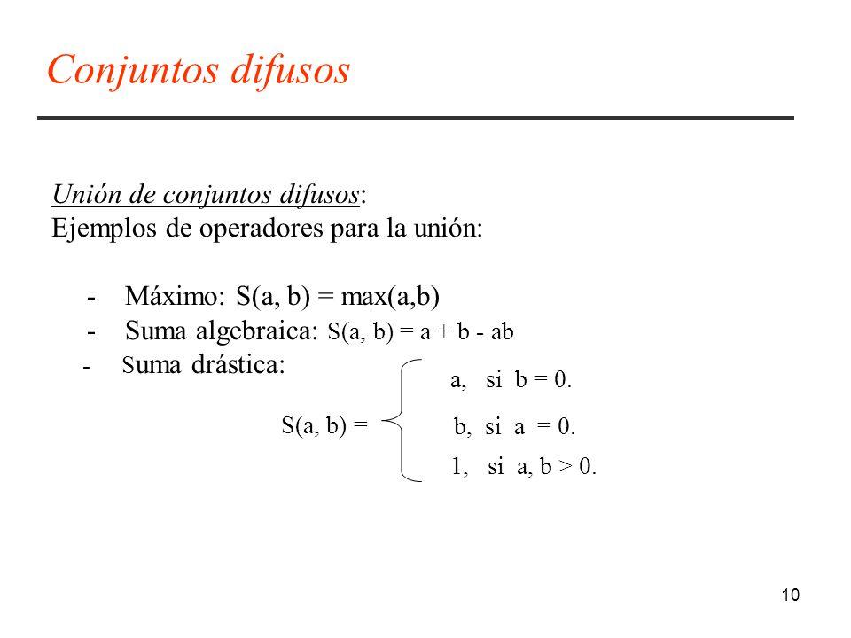 Conjuntos difusos Unión de conjuntos difusos: