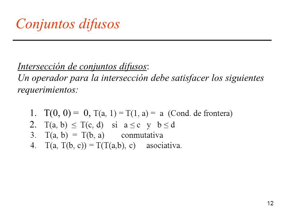 Conjuntos difusos Intersección de conjuntos difusos: