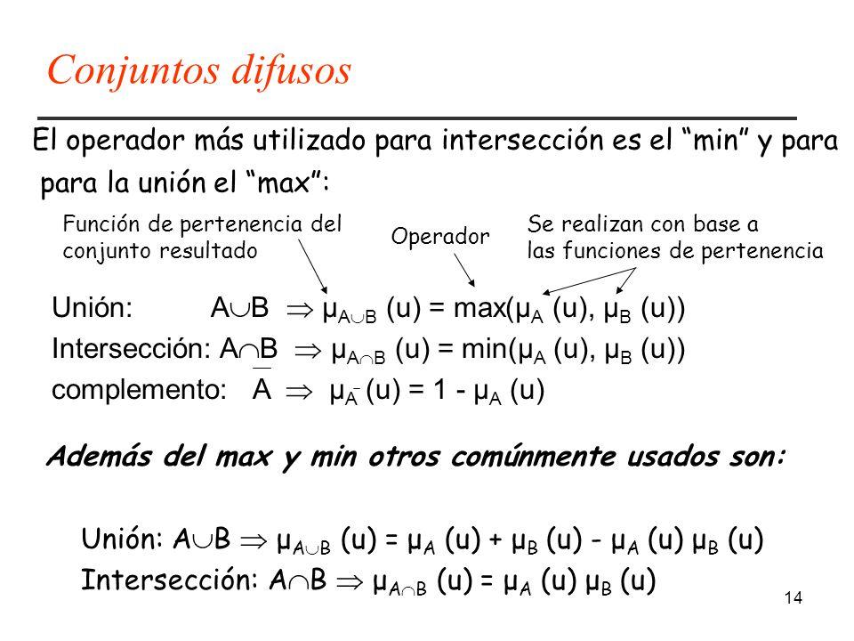 Conjuntos difusos El operador más utilizado para intersección es el min y para. para la unión el max :