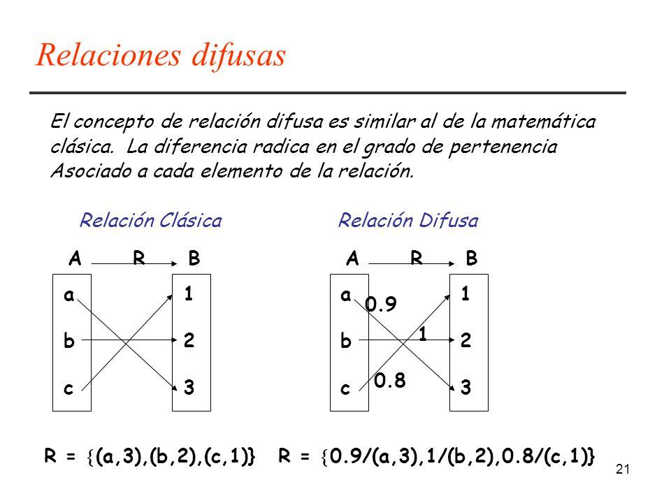 Relaciones difusas El concepto de relación difusa es similar al de la matemática clásica. La diferencia radica en el grado de pertenencia.