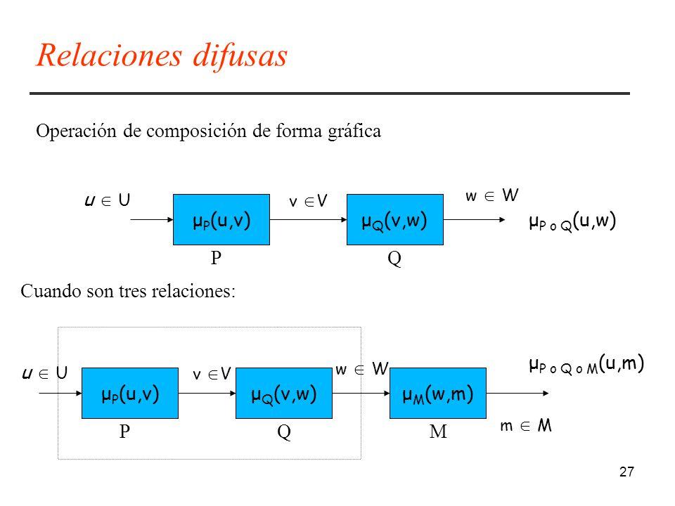 Relaciones difusas Operación de composición de forma gráfica u  U