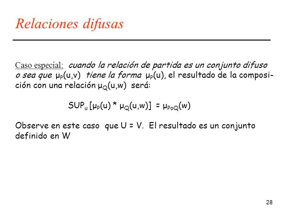 Relaciones difusas Caso especial: cuando la relación de partida es un conjunto difuso.
