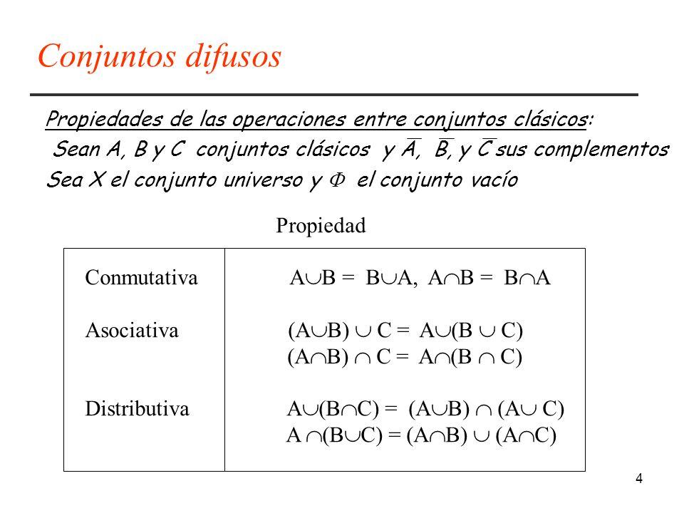 Conjuntos difusos Propiedad Conmutativa AB = BA, AB = BA