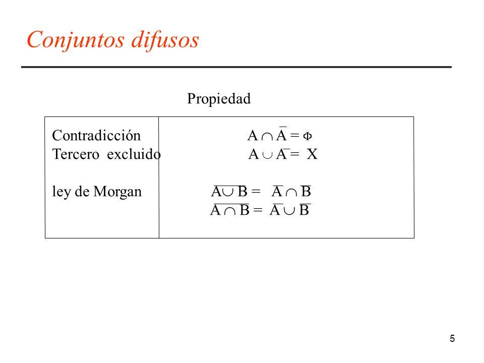 Conjuntos difusos Propiedad Contradicción A  A = 