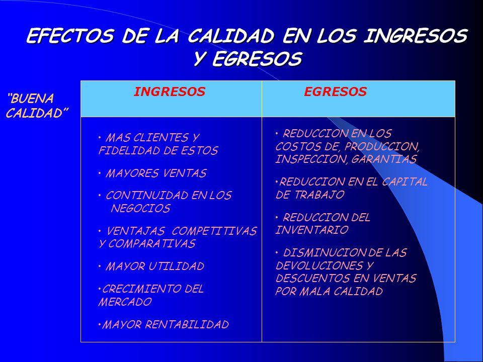 EFECTOS DE LA CALIDAD EN LOS INGRESOS Y EGRESOS