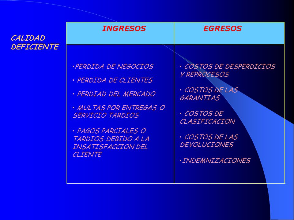 INGRESOS EGRESOS CALIDAD DEFICIENTE •PERDIDA DE NEGOCIOS