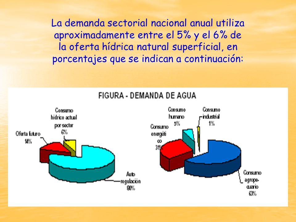 La demanda sectorial nacional anual utiliza aproximadamente entre el 5% y el 6% de