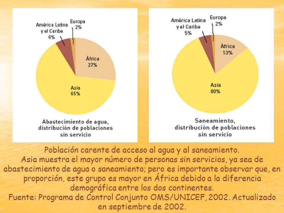 Población carente de acceso al agua y al saneamiento.