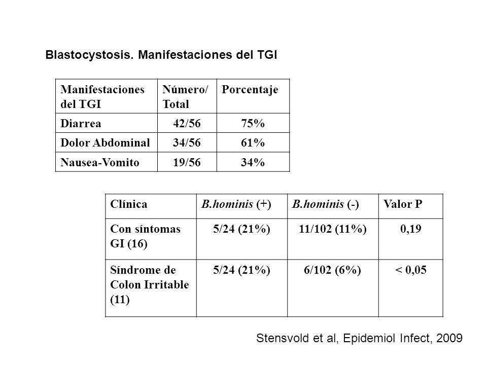 Blastocystosis. Manifestaciones del TGI