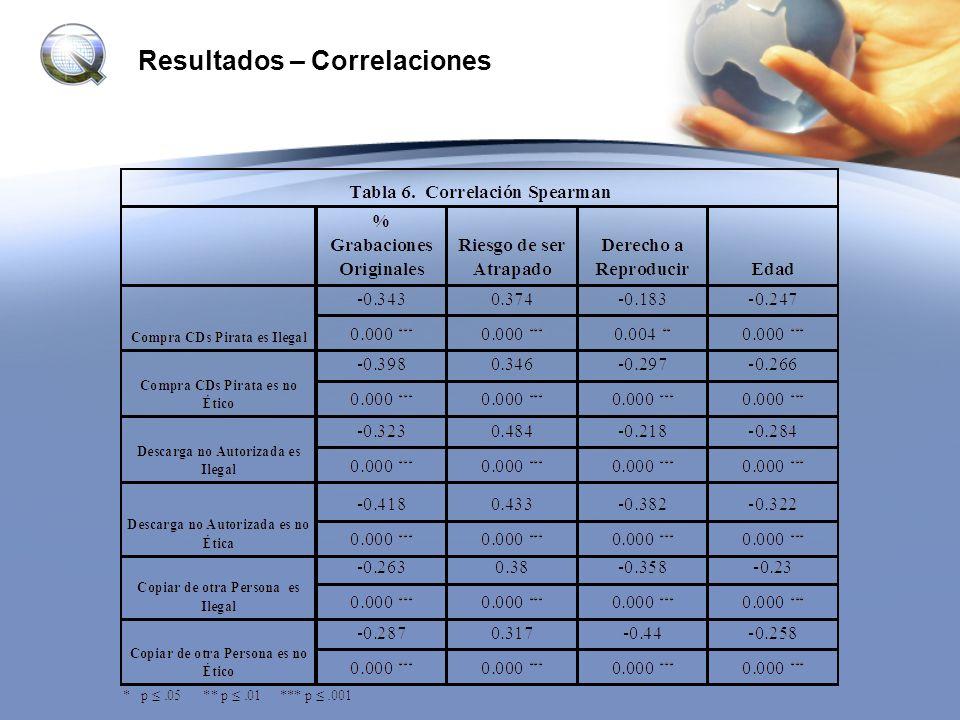 Resultados – Correlaciones