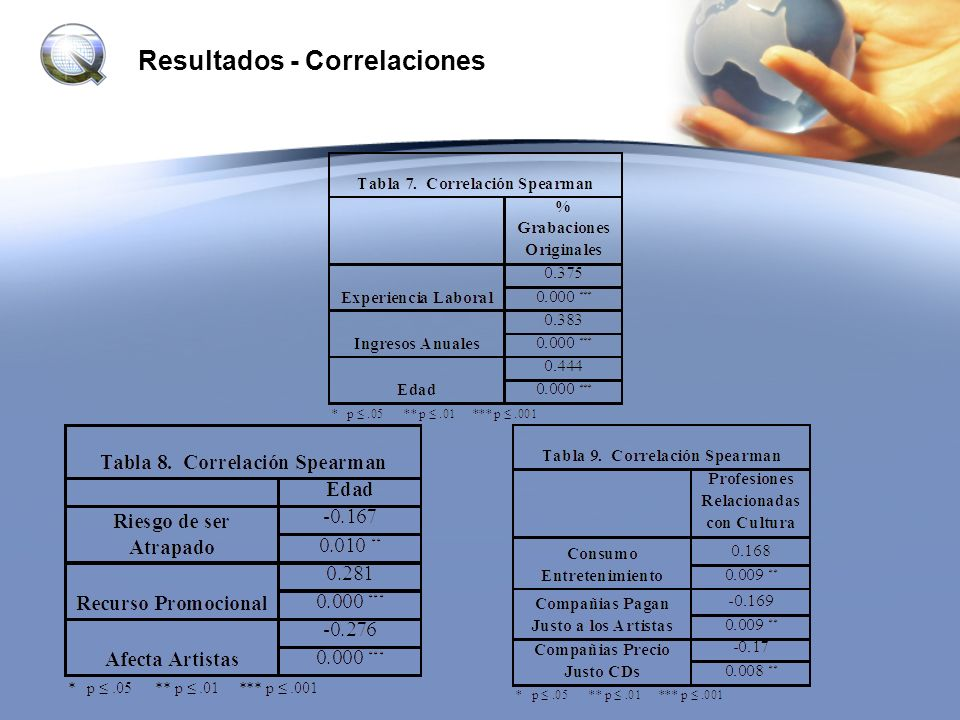 Resultados - Correlaciones